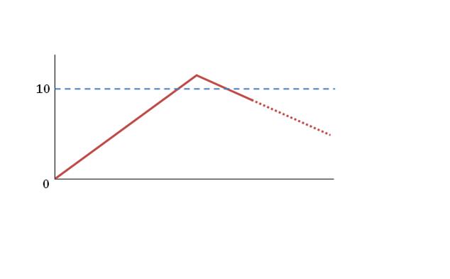 痛みのグラフ